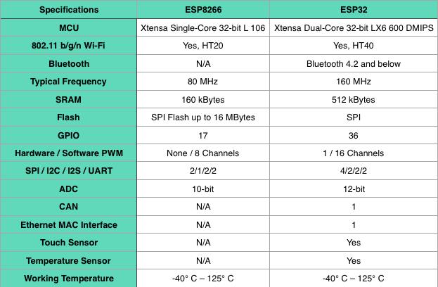 ESP8266 vs ESP32.